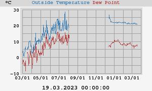 Außentemperatur und Taupunkt